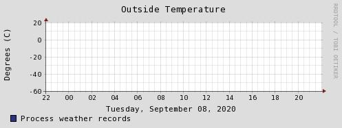 Зареждам графика за дневна температура...
