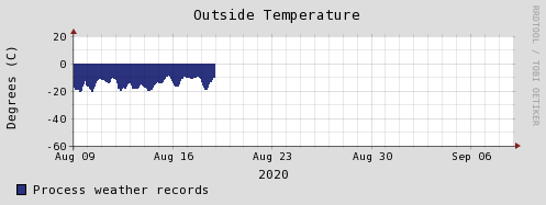 http://www.summitcamp.org/static/images/status/weather/weather-tempout-lastmonth.png