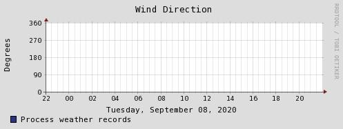 Зареждам графика за посока на вятър...