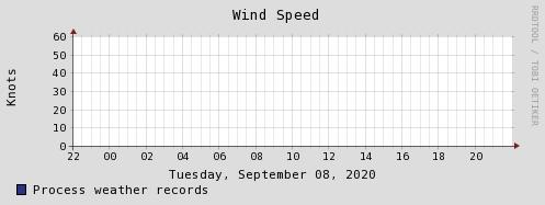 Зареждам графика за скорост на вятър...